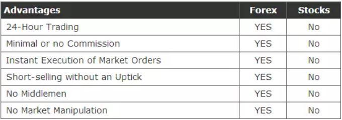 外匯與股票對比