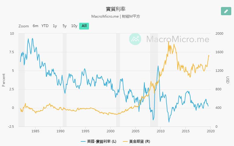 黃金與美國實際利率