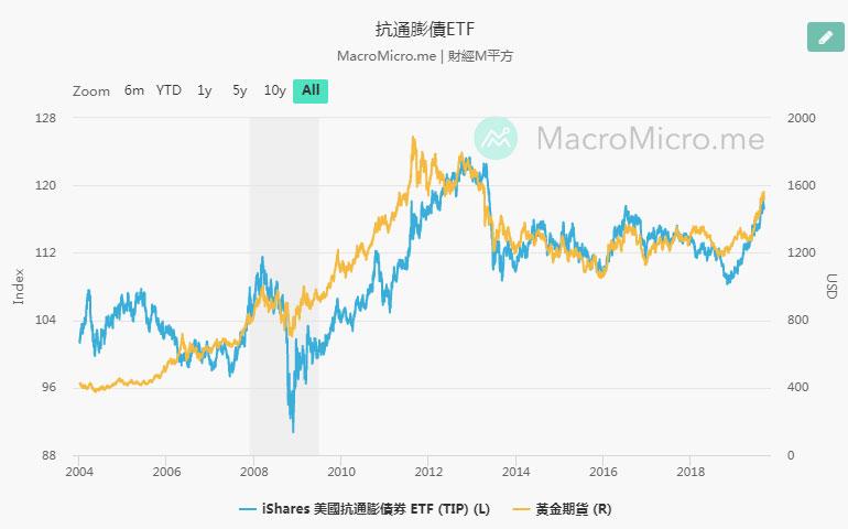 黃金與抗通脹債券ETF
