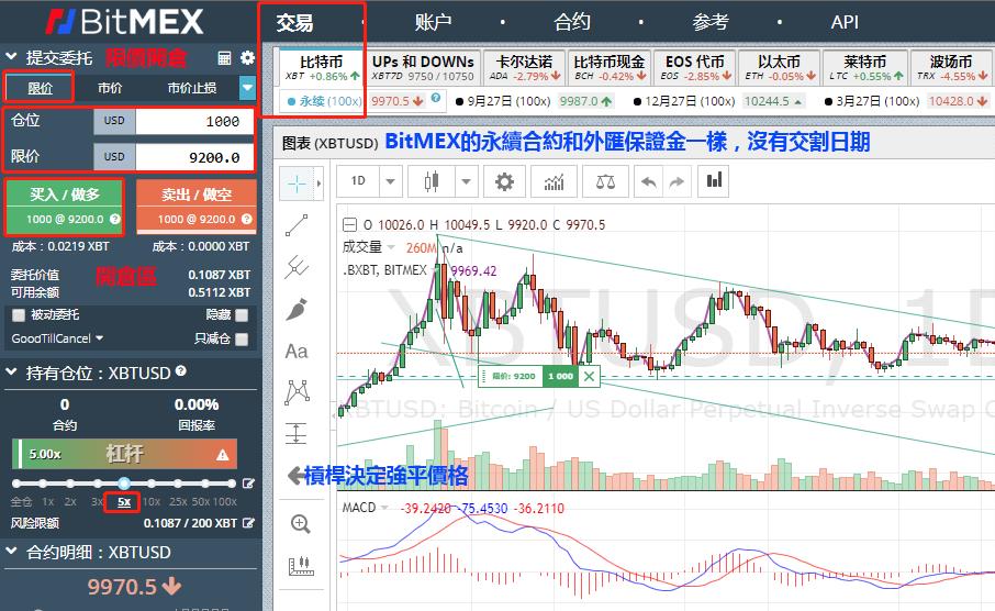 BitMEX交易及手續費介紹