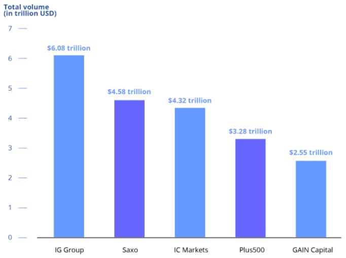 外匯交易平台排名