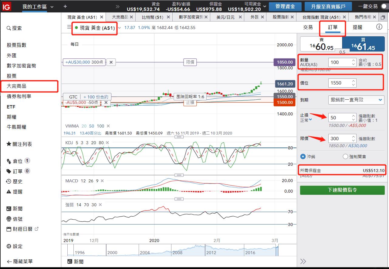 IG黃金交易