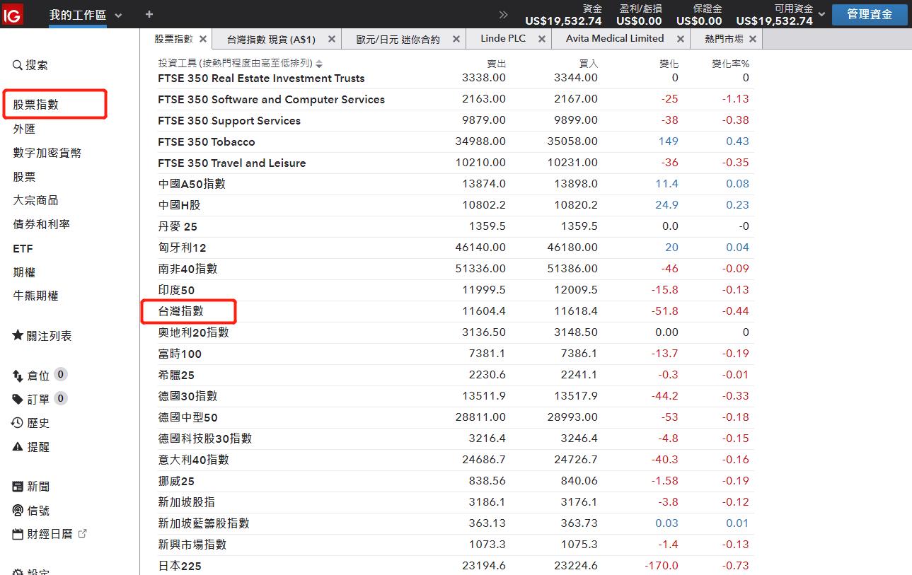 IG台灣24小時加權指數