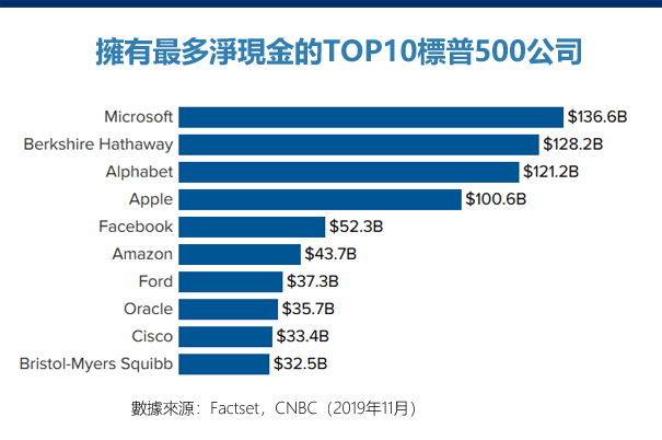 最有錢的十大美股公司