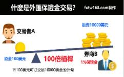 外匯保證金是什麼?外匯保證金交易平台開戶教學+操盤介紹