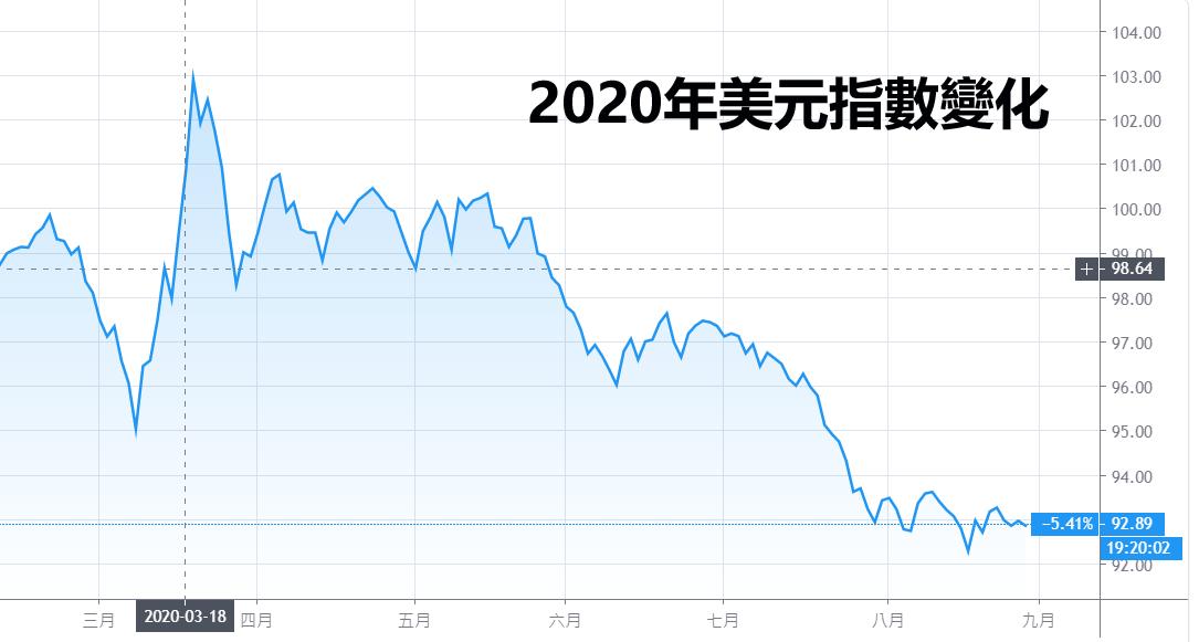 2020年美元指數變化