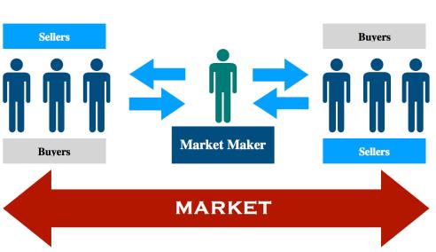 什麼是造市商
