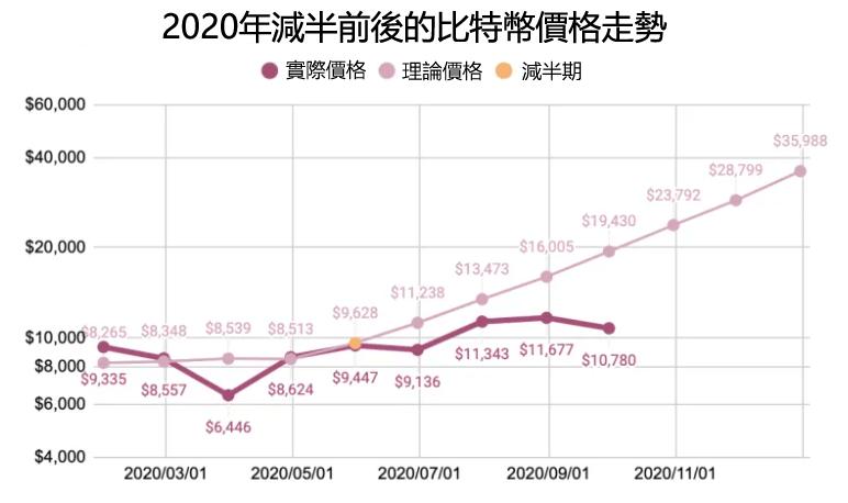 比特幣價格預測未來5年走勢分析2021, 2022, 2023,2025