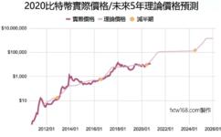 比特幣價格預測2021~2025未來5年行情走勢分析