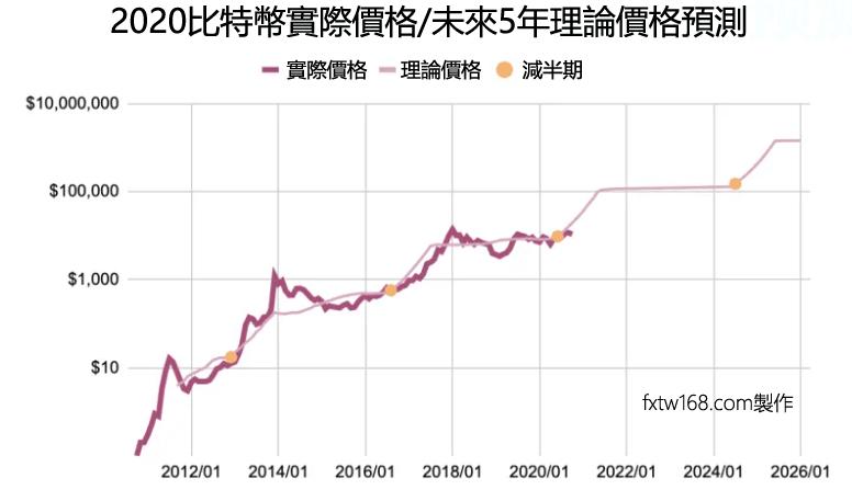 比特幣價格預測未來5年走勢分析2021, 2022, 2023,2024,2025