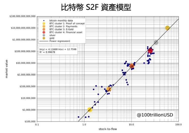 比特幣S2F模型