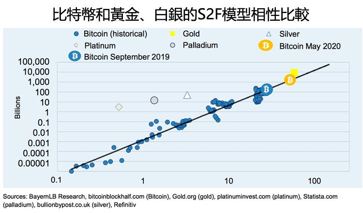 比特幣和黃金、白銀的S2F模型相性比較