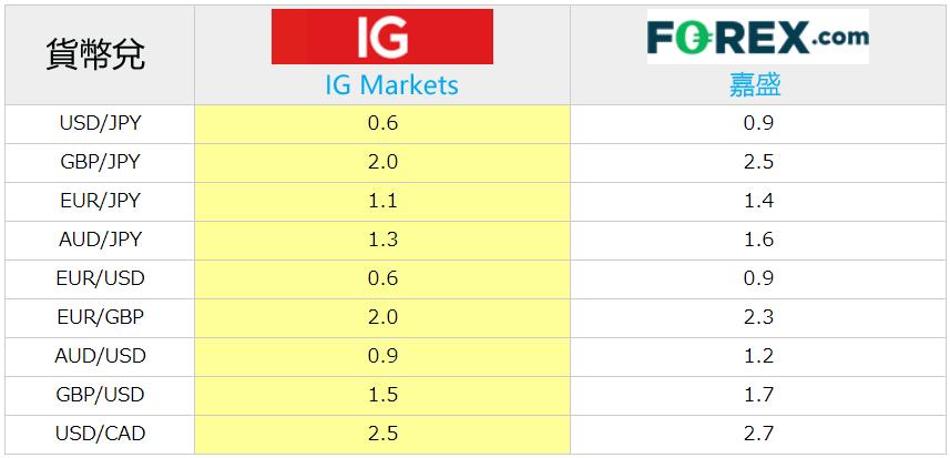 FOREX.com嘉盛點差和IG點差比較