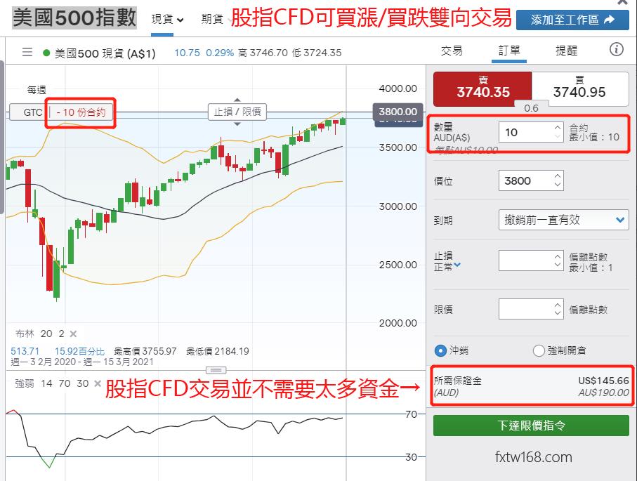 美股股指CFD交易