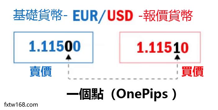 外匯交易的報價方式