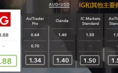 全球主要外匯平台/交易商點差比較(外匯,黃金,原油,股指)
