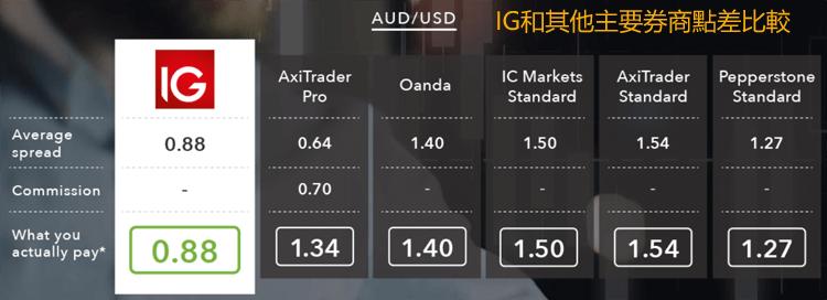 IG和其他外匯交易商點差比較