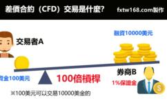 差價合約CFD引發的美國股市巨震,對沖基金Archegos虧損百億美元