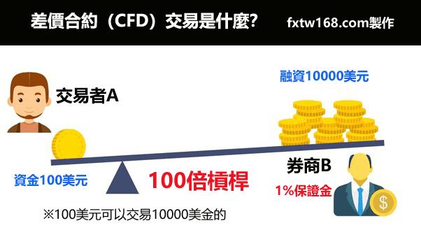 什麼是CFD