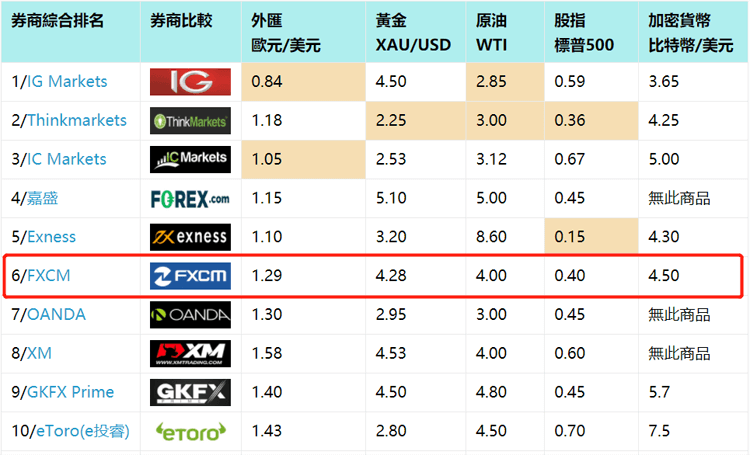 FXCM福匯外匯平台點差