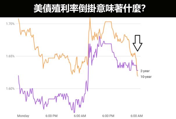 美債殖利率對美股和美元匯率有何影響