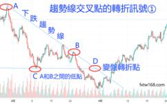 外匯保證金交易教學-如何利用趨勢線判斷買漲/買跌訊號?