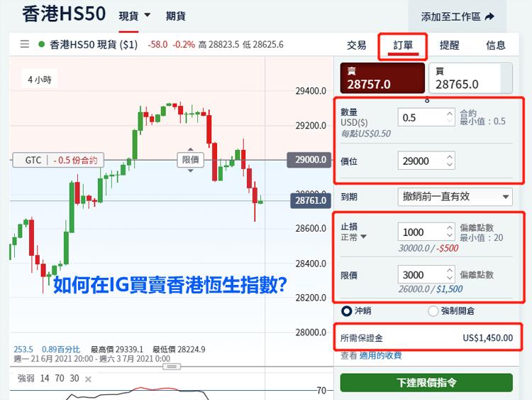 在IG外匯平台買賣香港恆生指數(HS50)