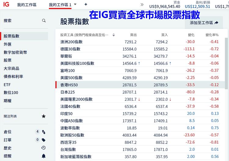在IG外匯平台買賣全球股指