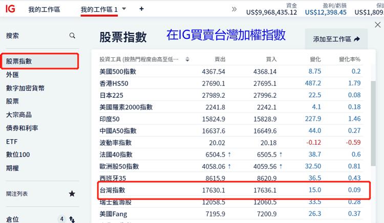 買賣台灣加權指數CFD