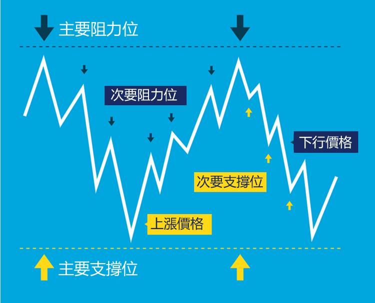 支撐位/阻力位在外匯保證金交易中的運用